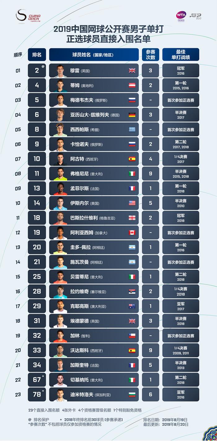 2019中国网球公开赛男子选手名单