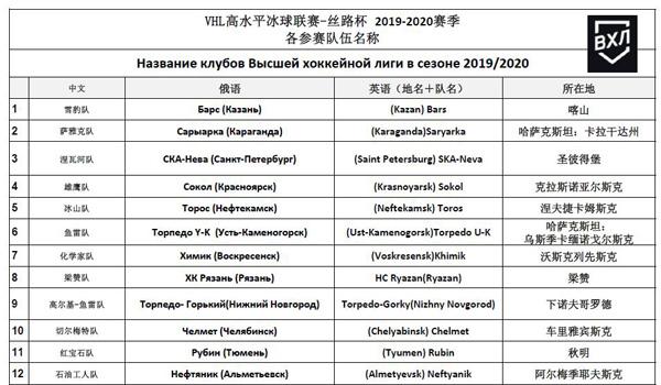 絲路杯冰球超級聯賽球員名單